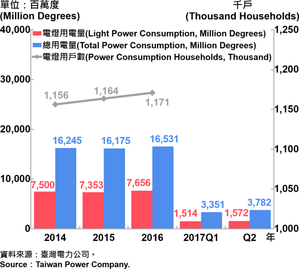 圖10、臺北市電力總用電量—2017Q2 Electric Power Consumption in Taipei City—2017Q2