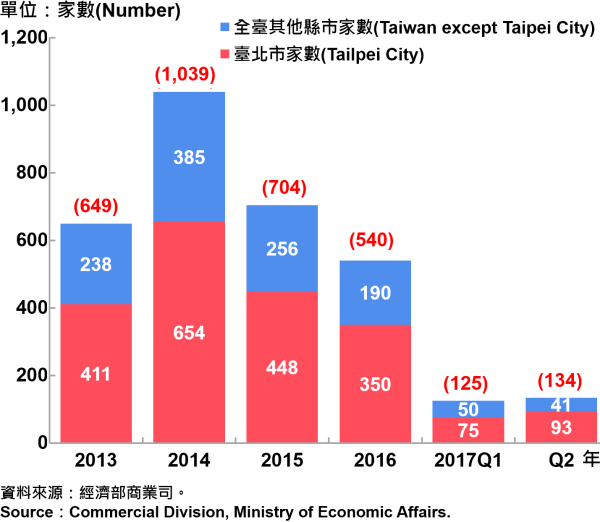 圖14、臺北市外商公司新設立家數趨勢圖—2017Q2 Number of Newly Established Foreign Companies in Taipei City—2017Q2