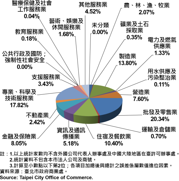 圖20、臺北市公司行號之業別分布情形—依新增家數—2017Q2 Newly Registered Companies in Taipei City by Industry - Number of Incorporation —2017Q2