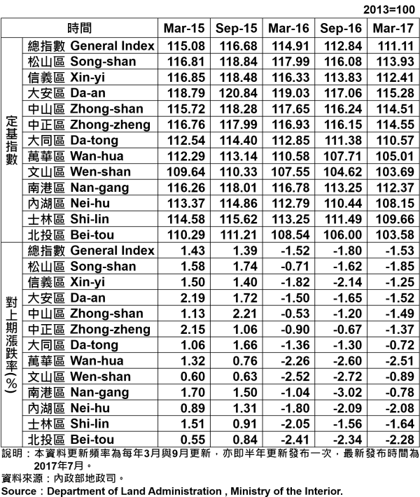 表1、臺北市都市地價指數分區表—48期 Taipei's Urban Land Price Indexes by Districts—48th