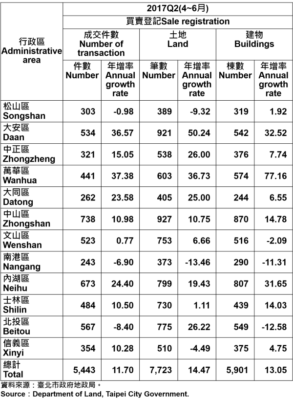 表2、不動產買賣證記統計—依行政區分—2017Q2 Statistics for Trade in Real Estate Registration by Distinct—2017Q2
