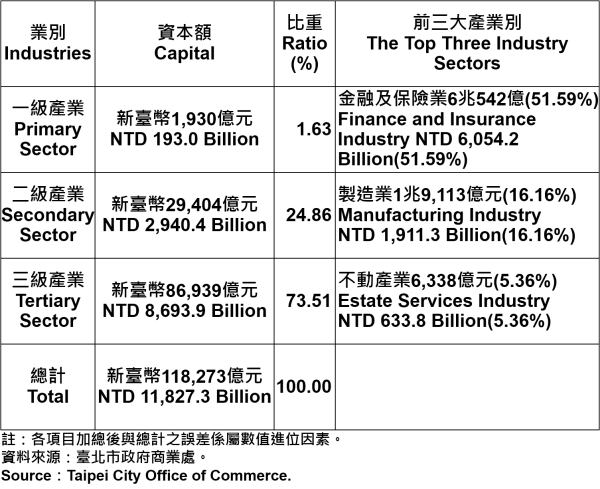 表4、臺北市登記之公司資本總額—2017Q2 Capital for the Companies and Firms Registered in Taipei City—2017Q2