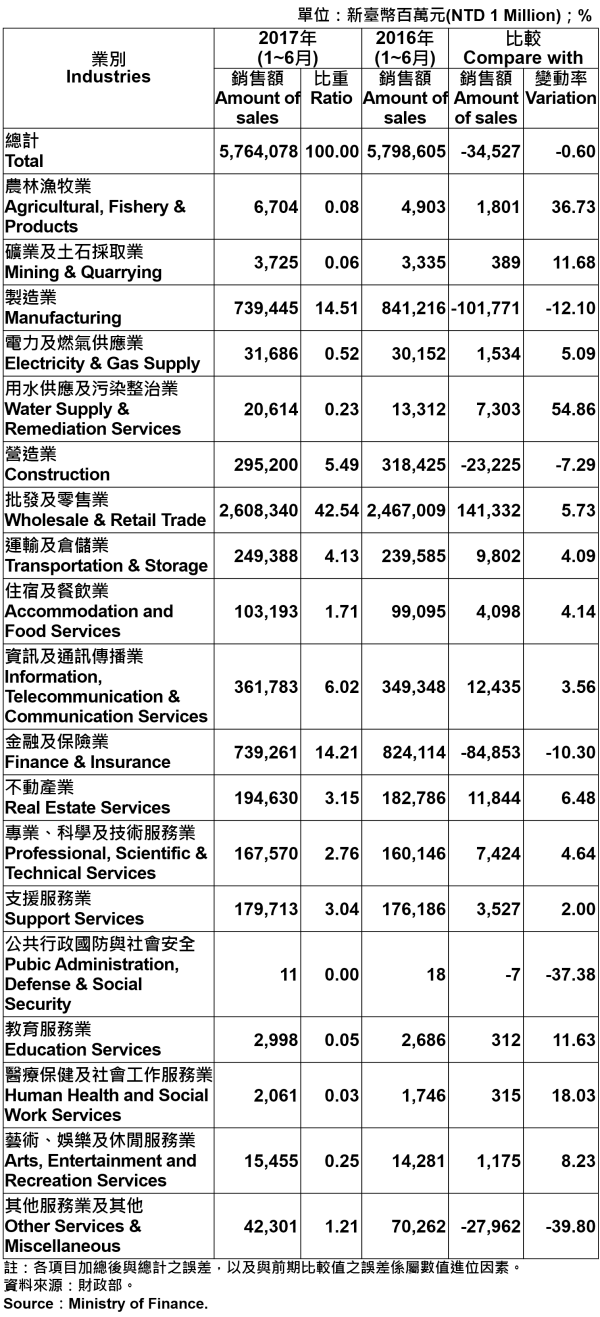 表5、臺北市各產業公司行號銷售額—2017Q2 Operating Income for Business Enterprises in Taipei City—2017Q2