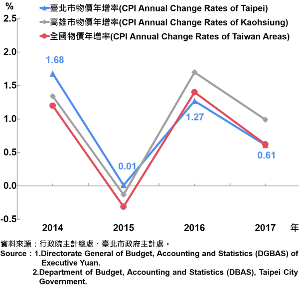 圖1、臺北市消費者物價指數(CPI)上漲率—2017 Annual Growth Rate of CPI in Taipei City—2017
