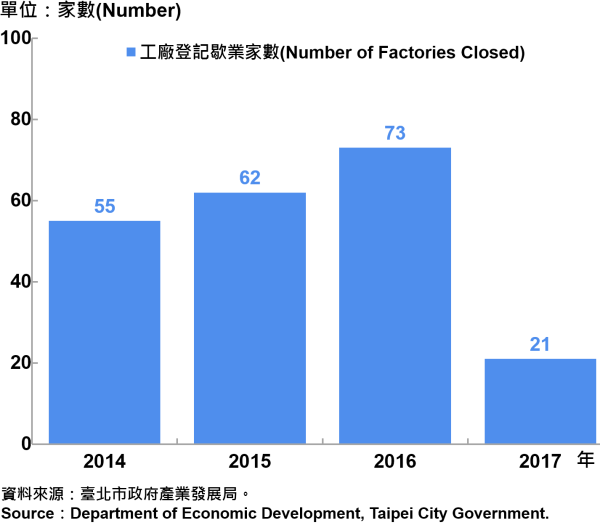 圖7、臺北市工廠歇業家數  —2017 Number of Factories Ending in Taipei City—2017