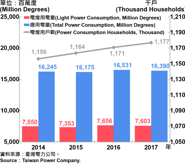 圖10、臺北市電力總用電量—2017 Electric Power Consumption in Taipei City—2017