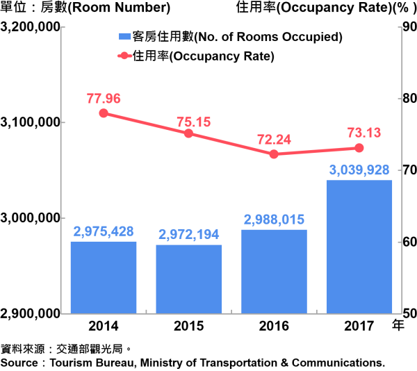 圖11、臺北市觀光旅館客房住用率統計—2017 Occupancy Rate on Tourist Hotel Operations in Taipei City—2017