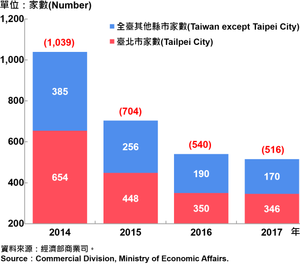 圖14、臺北市外商公司新設立家數—2017 Number of Newly Established Foreign Companies in Taipei City—2017