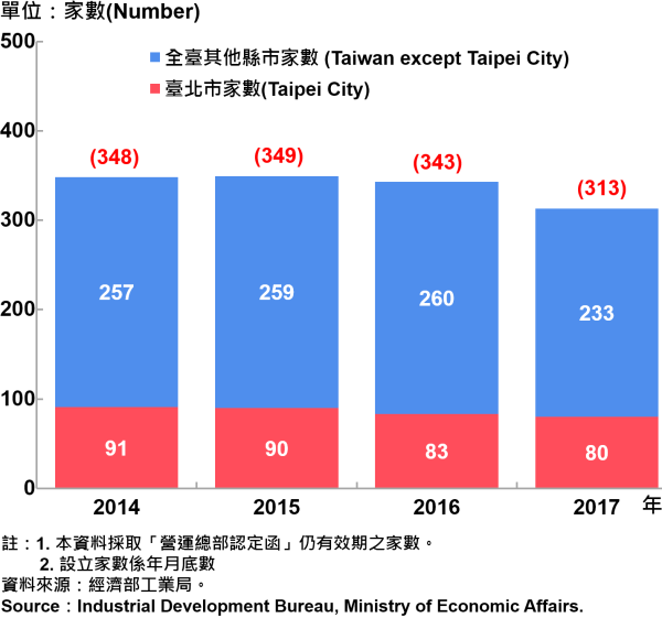 圖15、臺北市企業營運總部之設立家數—2017 Number of Established Enterprise Business Headquarters in Taipei City—2017