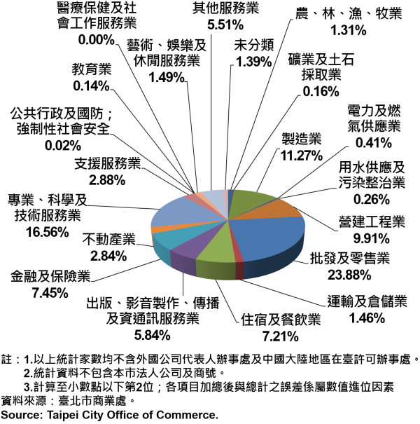 圖18、臺北市公司行號之業別分布情形—依現存家數—2017 Newly Registered Companies in Taipei City by Industry - Number of Current—2017