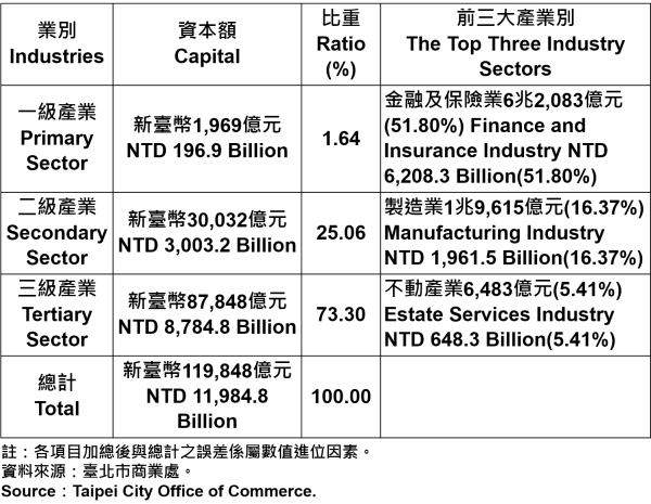 表4、臺北市登記之公司資本總額—2017 Capital for the Companies and Firms Registered in Taipei City—2017