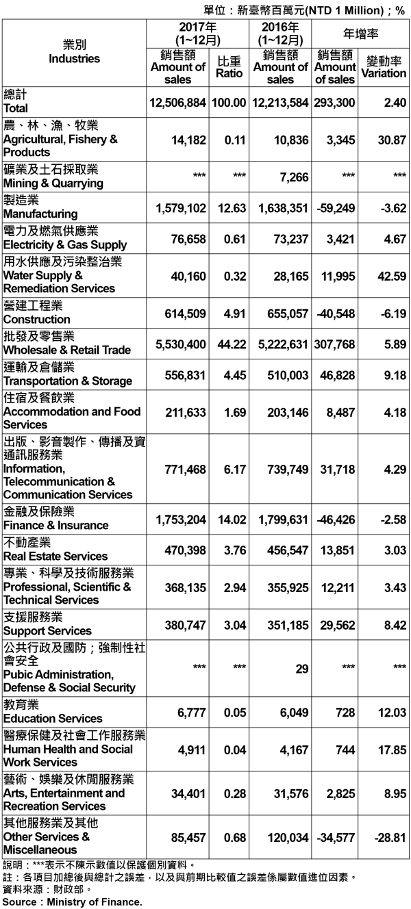 表5、臺北市各產業公司行號銷售額—2017 Operating Income for Business Enterprises in Taipei City—2017