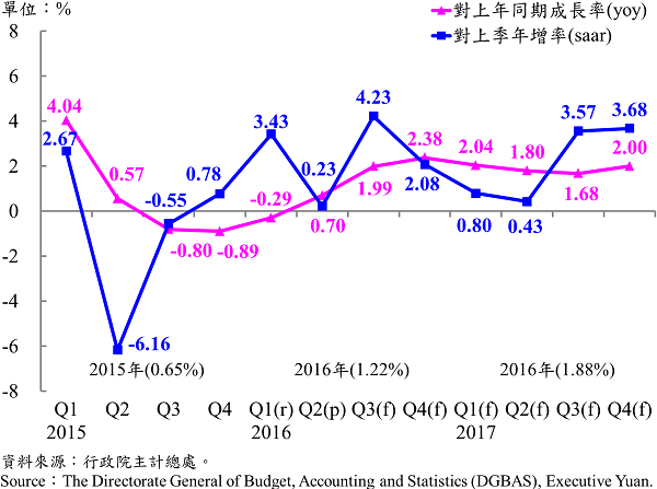 圖1 臺灣經濟成長率趨勢圖 Expenditures on Real GDP in Terms of Growth Rates