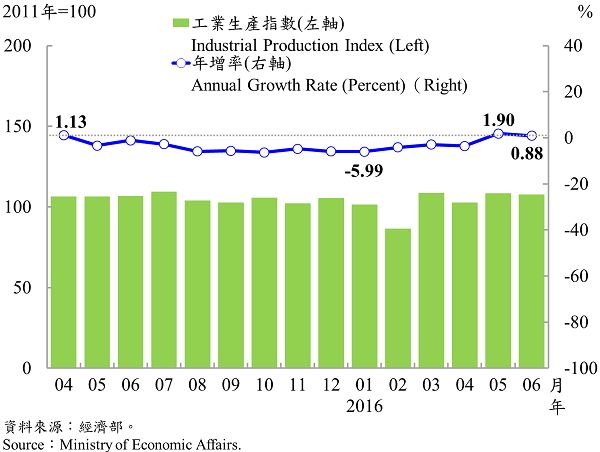 圖3 工業生產指數趨勢圖 Taiwan's Industrial Production Index