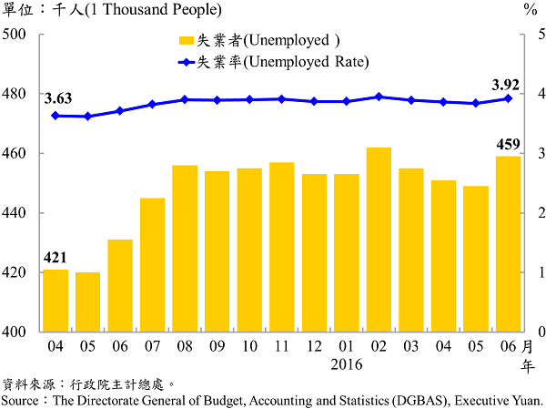 圖6-2 失業人數及失業率 Unemployment and Unemployment Rate