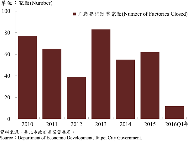 圖6 臺北市工廠歇業家數  Number of Factories Ending in Taipei