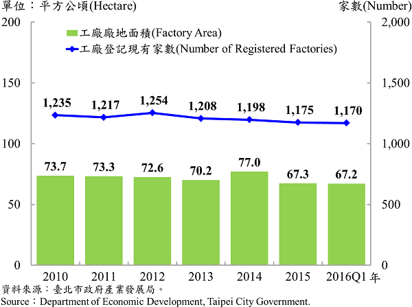 圖5 臺北市工廠登記家數及廠地面積 Number of Factories Registered and Factory Lands in Taipei