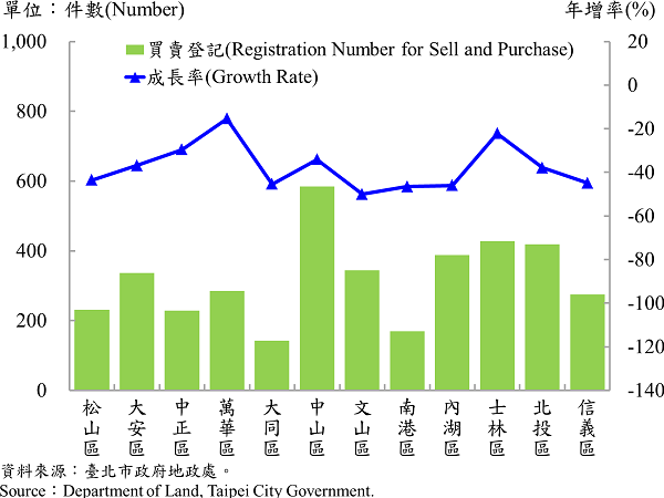圖3 不動產買賣登記統計—依行政區分 Statistics for Trade in Real Estate Registration by Distinct