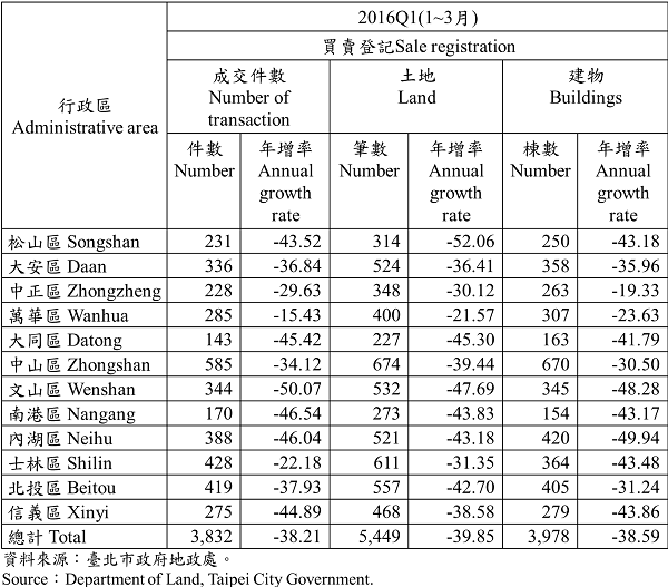表1 不動產買賣登記統計—依行政區分 Statistics for Trade in Real Estate Registration by Distinct