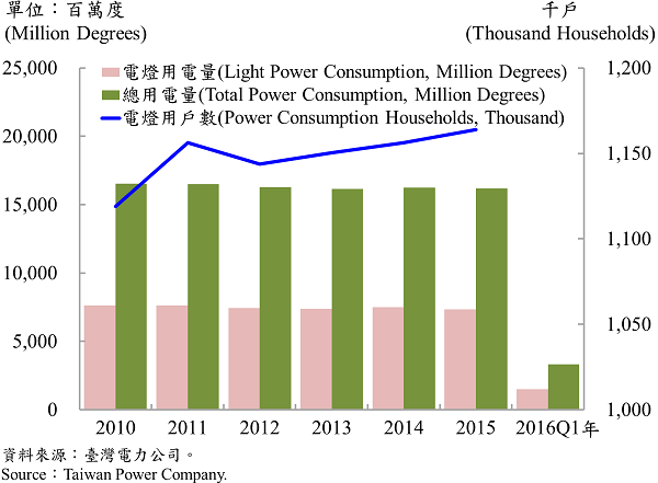 圖9 臺北市電力總用電量 Electric Power Consumption in Taipei