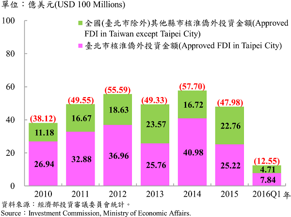 圖12 臺北市與全國僑外投資金額 Foreign Direct Investment (FDI) in Taipei and Taiwan Area
