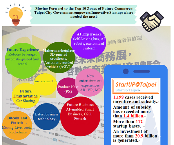 Taipei City Government offers startup owners the most complete consulting and space to move forward to the Top 10 Zones at 2018 Future Commerce
